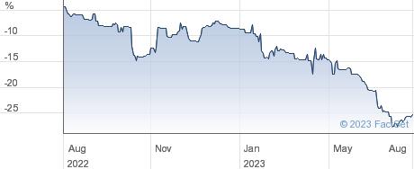 RM INFRA INC performance chart