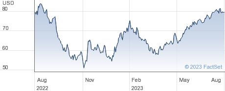 TransUnion performance chart