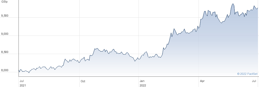 10Y INFBRKVN G performance chart
