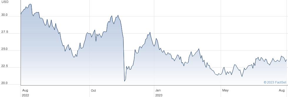 PLDT Inc performance chart