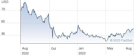 Alarm.com Holdings Inc performance chart