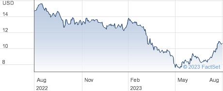 Hope Bancorp Inc performance chart