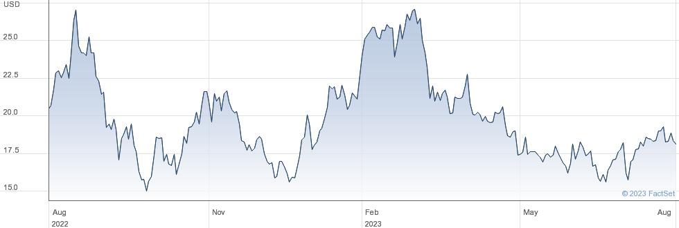 DMC Global Inc performance chart