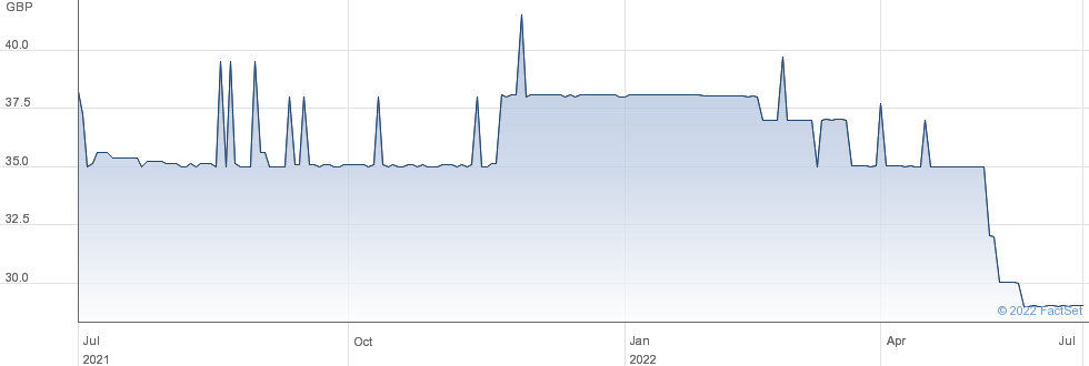 WATCHSTONE GRP performance chart