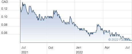 Lomiko Metals Inc performance chart