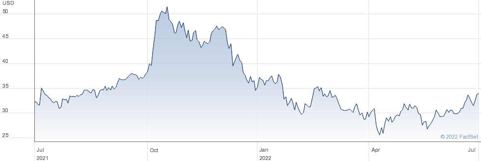 Donnelley Financial Solutions Inc performance chart