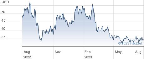 Alcoa Corp performance chart