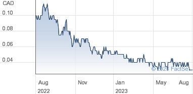 Aurora Solar Technologies Inc Share Price Npv