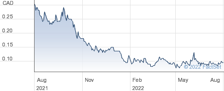 Aurora Solar Technologies Inc performance chart