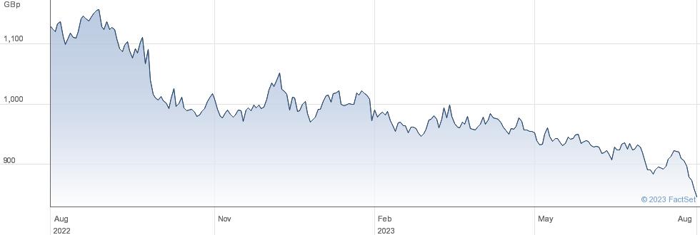 UBSETF UBTL performance chart