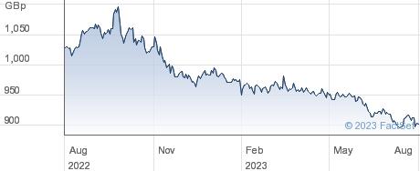 UBSETF UBTS performance chart