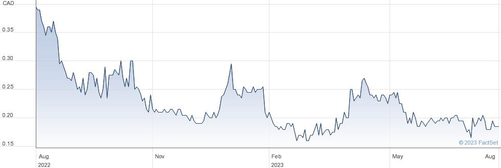Grande Portage Resources Ltd performance chart