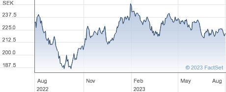 XACT Svenska Smabolag performance chart