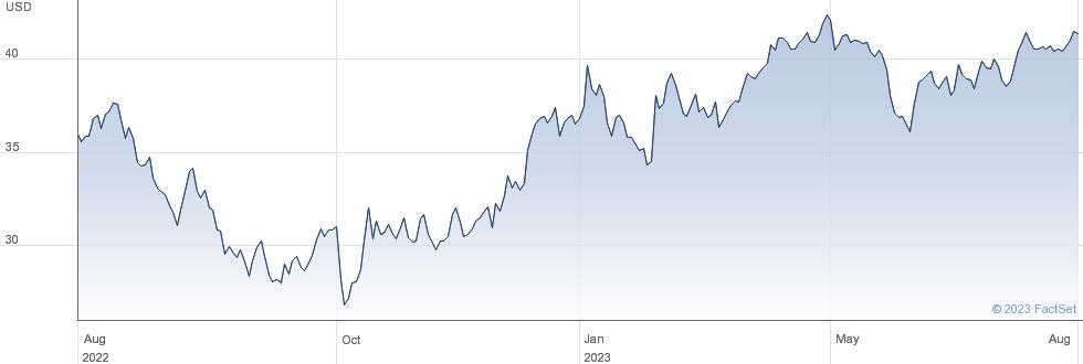 DENTSPLY SIRONA Inc performance chart