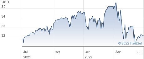 WisdomTree CBOE S&P 500 PutWrite Strategy Fund performance chart