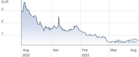 Adler Group SA performance chart
