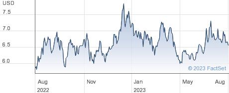 Loma Negra Compania Industrial Argentina SA performance chart