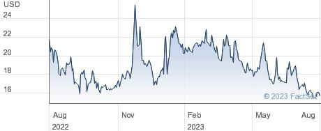 XOMA Corp performance chart