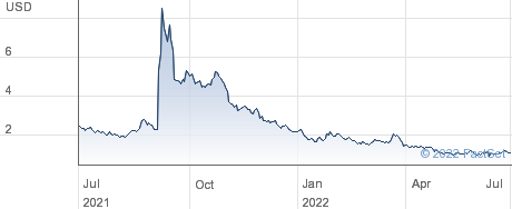 Corvus Pharmaceuticals Inc performance chart