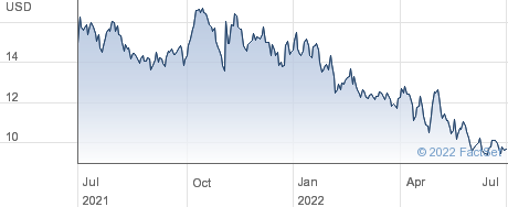 Duluth Holdings Inc performance chart