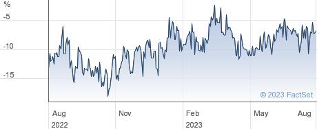 ABERFORTH SPLI. performance chart