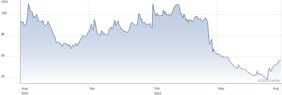 Enea AB performance chart