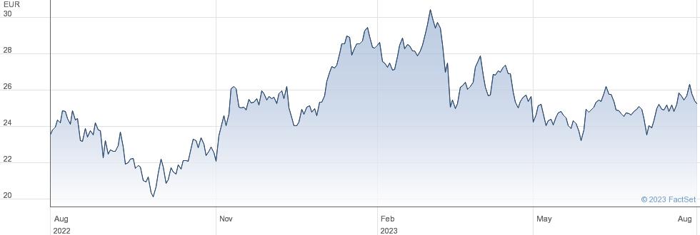 ArcelorMittal SA performance chart