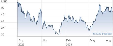 Appian Corp performance chart
