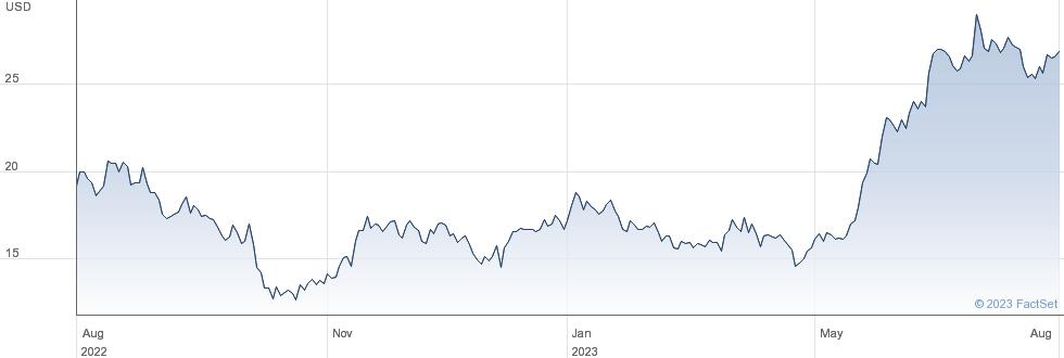 Smart Global Holdings Inc performance chart