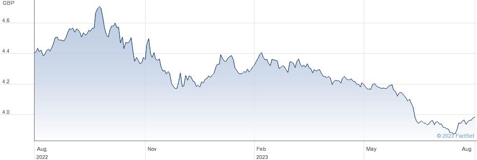 IS CHINA BOND D performance chart