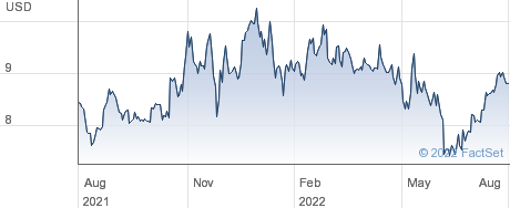 Clipper Realty Inc performance chart