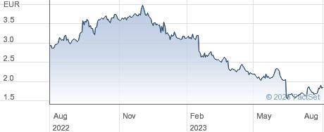 Prodways Group SA performance chart