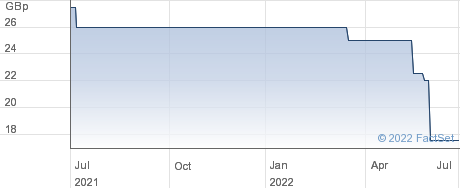 ORIENT TELECOM. performance chart