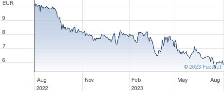 Deutsche Konsum REIT AG performance chart