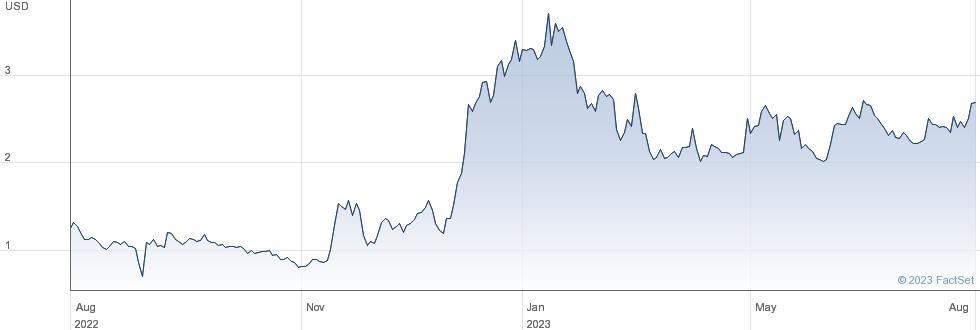 Yiren Digital Ltd performance chart