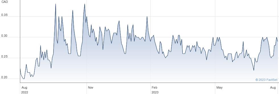 Hannan Metals Ltd performance chart