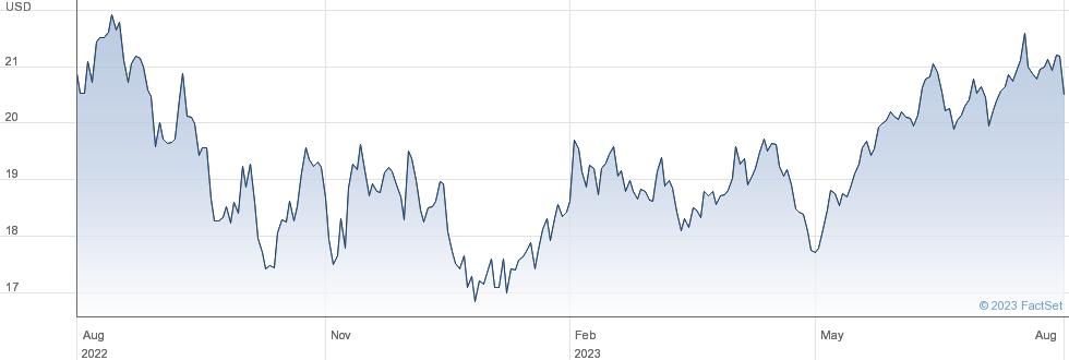 L&G CYBER performance chart