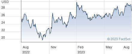 Janus Henderson Group PLC performance chart