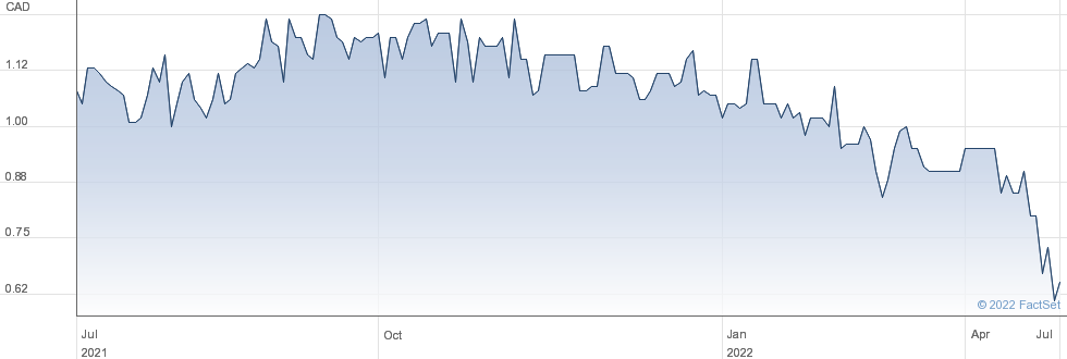 Torrent Capital Ltd performance chart