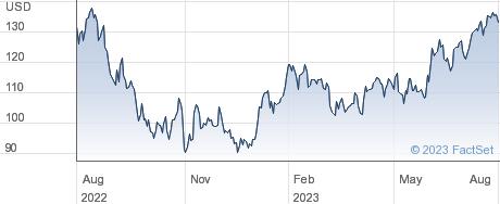 LCI Industries performance chart