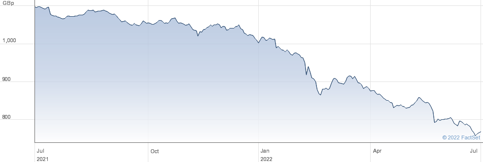 UBSETF SBEG performance chart