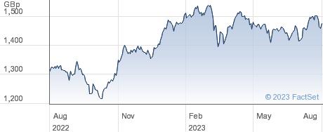 WT EUR EQU INC performance chart