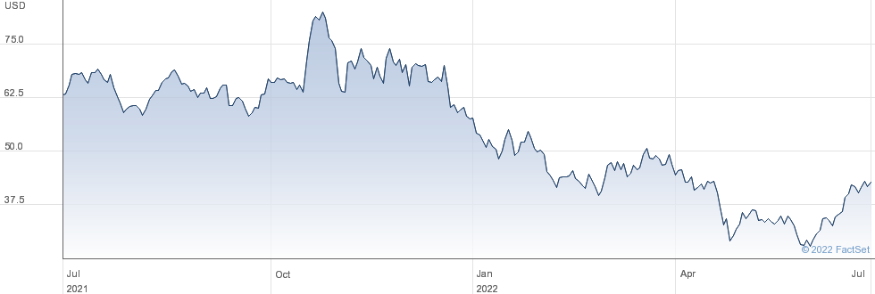 Arrowhead Pharmaceuticals Inc performance chart