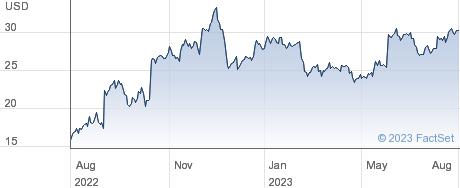 Nutanix Inc performance chart