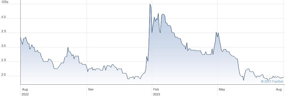 KANABO GRP PLC performance chart