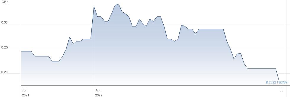 PATH INVESTMEN. performance chart