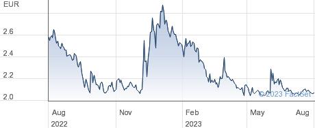 Oryzon Genomics SA performance chart