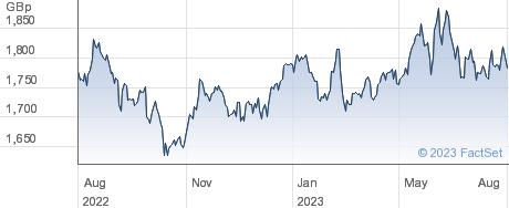 UBSETF JPSR performance chart