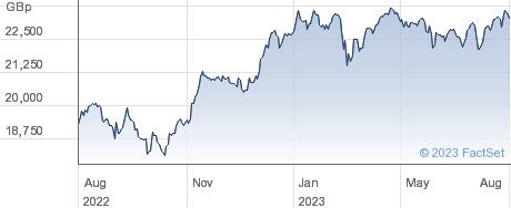 AMUNDI EMU ESG performance chart
