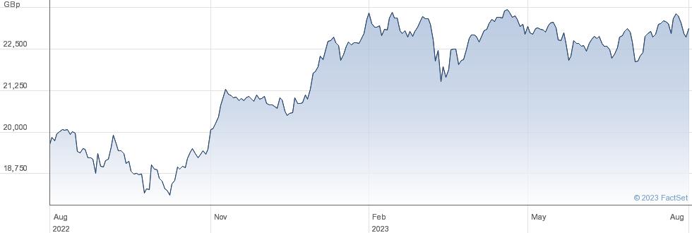 AMUNDI M EMU DR performance chart